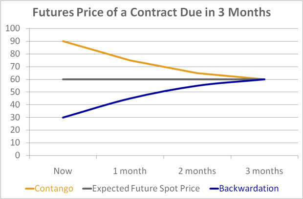 Risk of Contango/Backwardation with Commodity ETFs