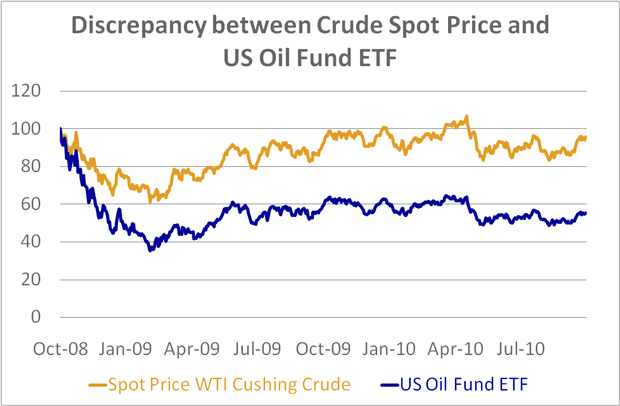 Discrepancy between Crude Spot Price and  US Oil Fund ETF