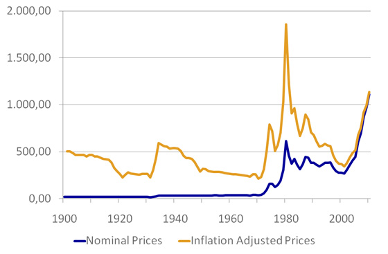 Inflation Adjusted Current Gold Prices
