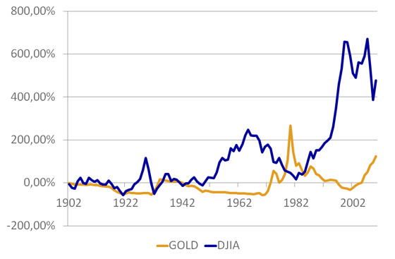 Dow Jones Index (DJIA) And Gold Inflation Adjusted Cumulative Returns