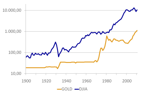 Dow Jones Index (DJIA) And Gold Nominal Prices