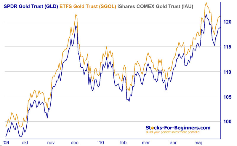 Gold ETFs Performance Comparison