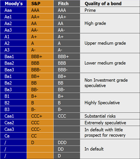 Bonds Credit Ratings