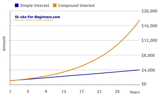 Learn To Invest Money - Compound vs. Simple Interest