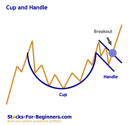 Stock Chart Patterns - Cup and Handle