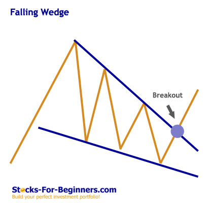 Stock Chart Patterns - Falling Wedge