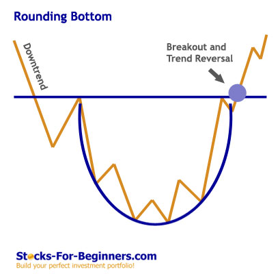 Stock Chart Patterns - Rounding Bottom
