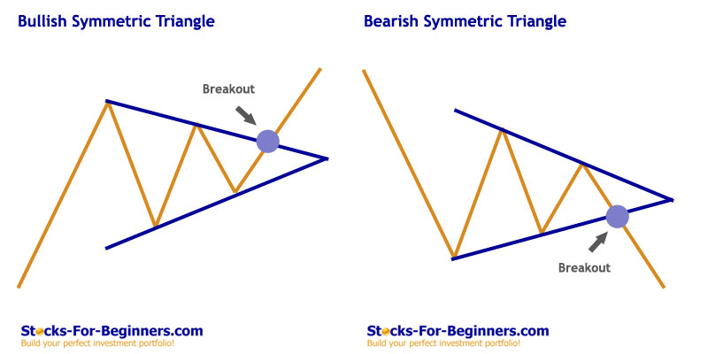 Stock Chart Patterns - Symmetric Triangle