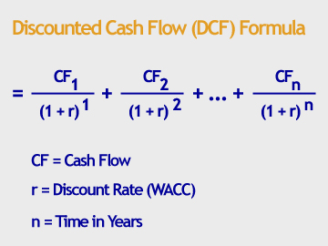 describe the logic behind the npv approach The total discounted cash flow (dcf) of an investment also referred to as the net present value (npv) npv formula a guide to the npv formula in excel when performing financial analysis it's important to understand exactly how the npv formula works in excel and the math behind it.