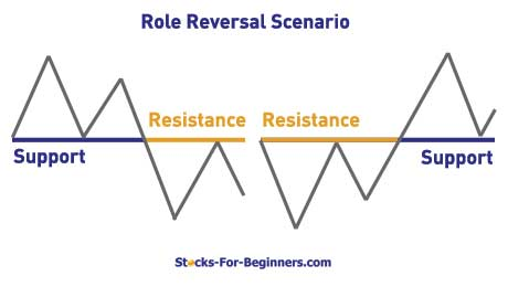 Support And Resistance Trading Role Reversal