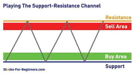 Support And Resistance Trading Strategy