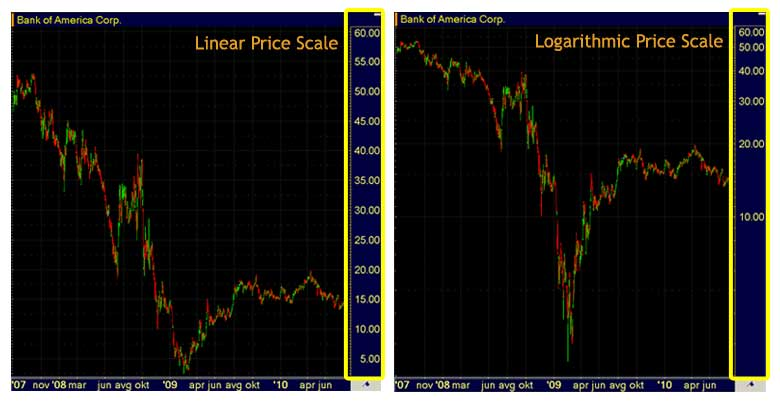 Technical Analysis Charts - Price Scale